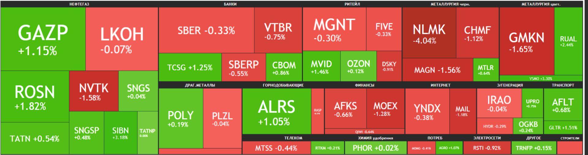 Карта рынка Московской биржи Российские акции 22 июня 2021 года, вторник