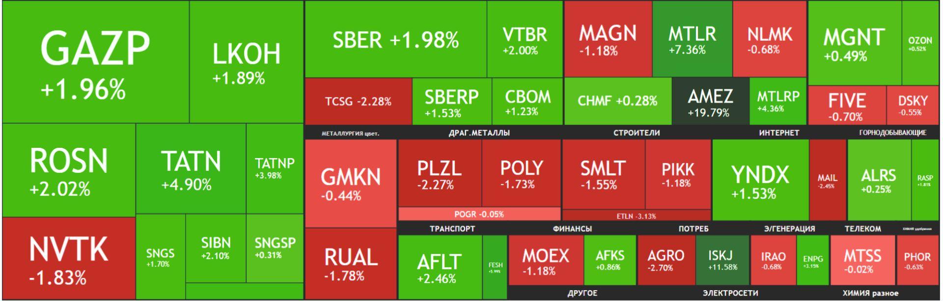 Карта рынка акций Московской биржи Российские акции 27 сентября 2021, года, понедельник