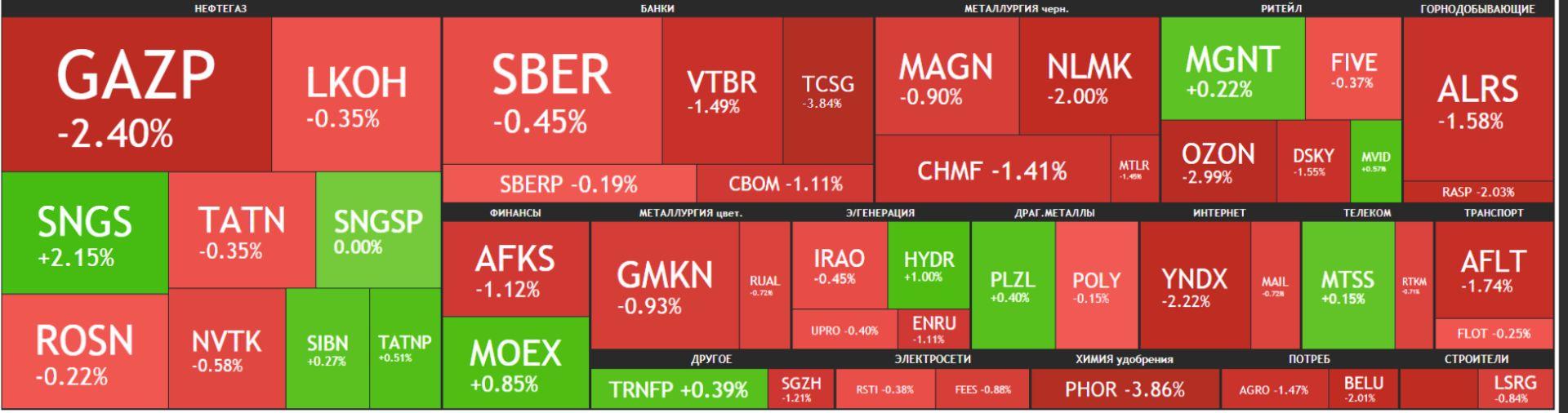 Карта рынка Московской биржи Российские акции 15 июня 2021 года, вторник