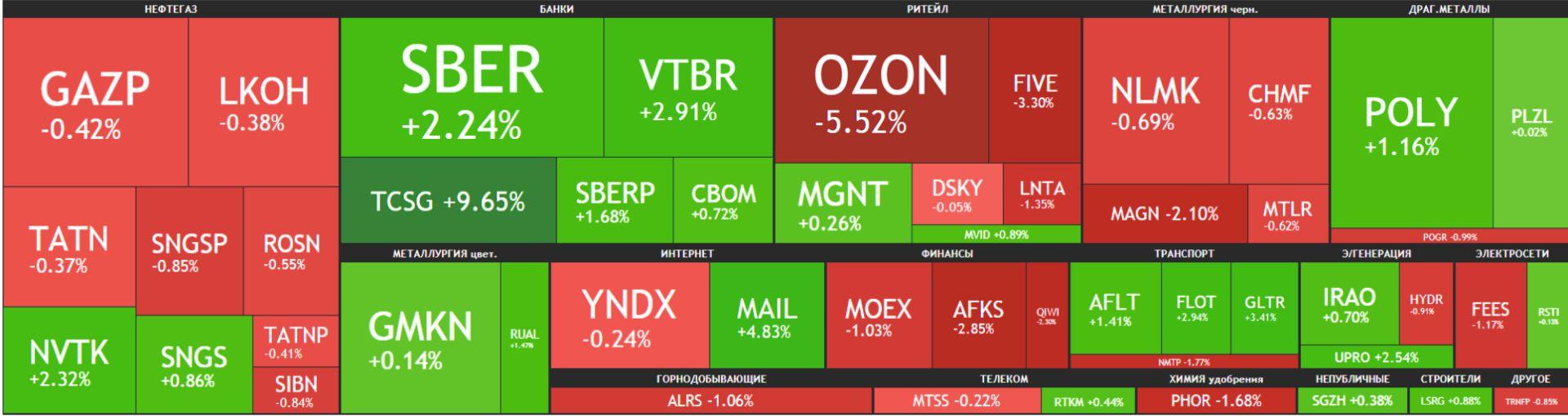 Карта рынка Московской биржи Российские акции 27 мая 2021 года, четверг