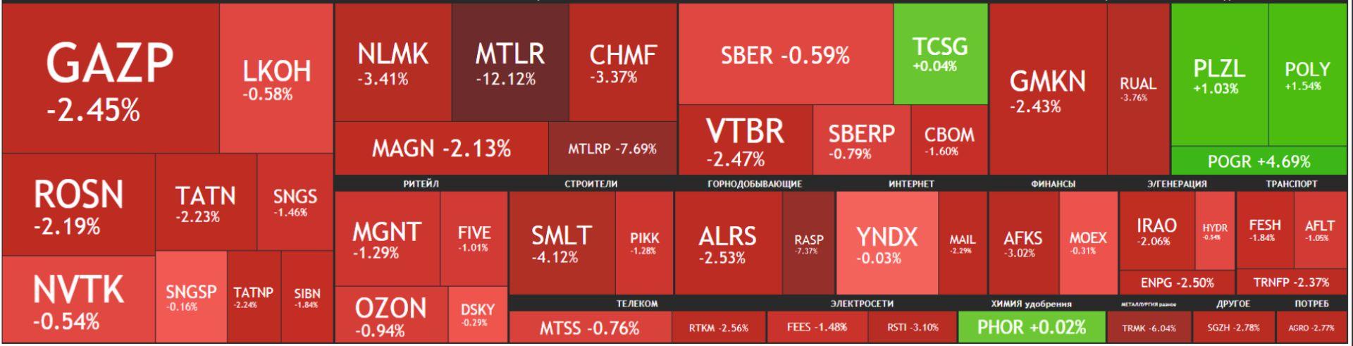 Карта рынка акций Московской биржи Российские акции 20 сентября 2021, года, понедельник