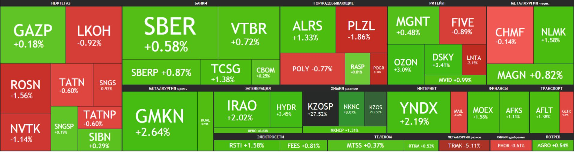 Карта рынка Московской биржи Российские акции 27 апреля 2021 года, вторник
