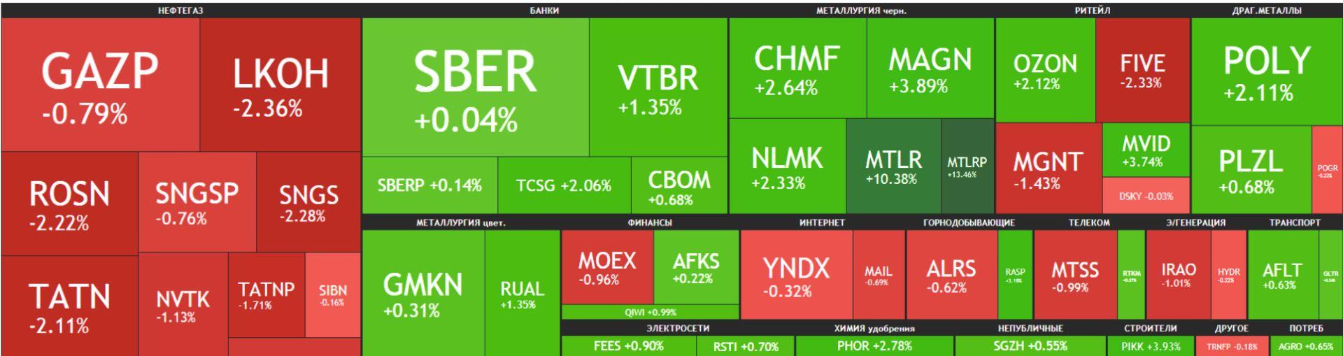 Карта рынка Московской биржи Российские акции 20 мая 2021 года, четверг