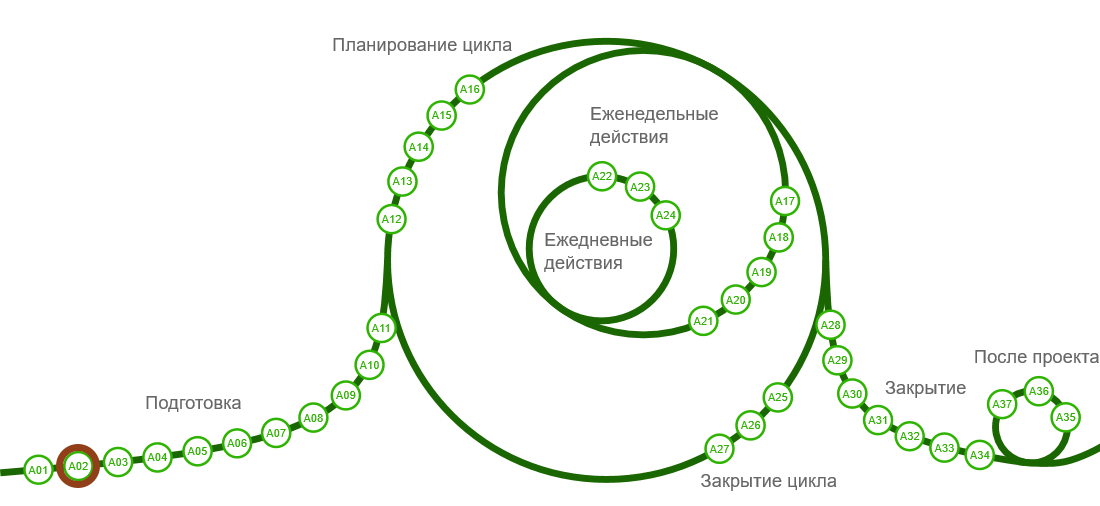 Структура активностей P3.express (P3X) для управления проектами