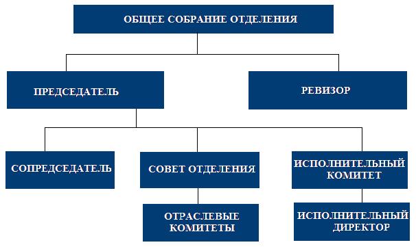 Структура БРО