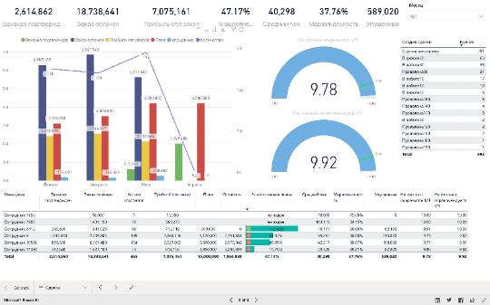 Отчеты для Битркис24 в PowerBI
