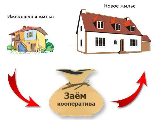 обмен квартир