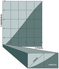 Линейная характеристика потока Camflex обеспечивает небольшое изменение по мере приближения пробки к седлу.