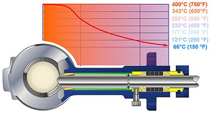 Цельнолитая удлинительная крышка обеспечивает эффективное излучение тепла при высоких температурах