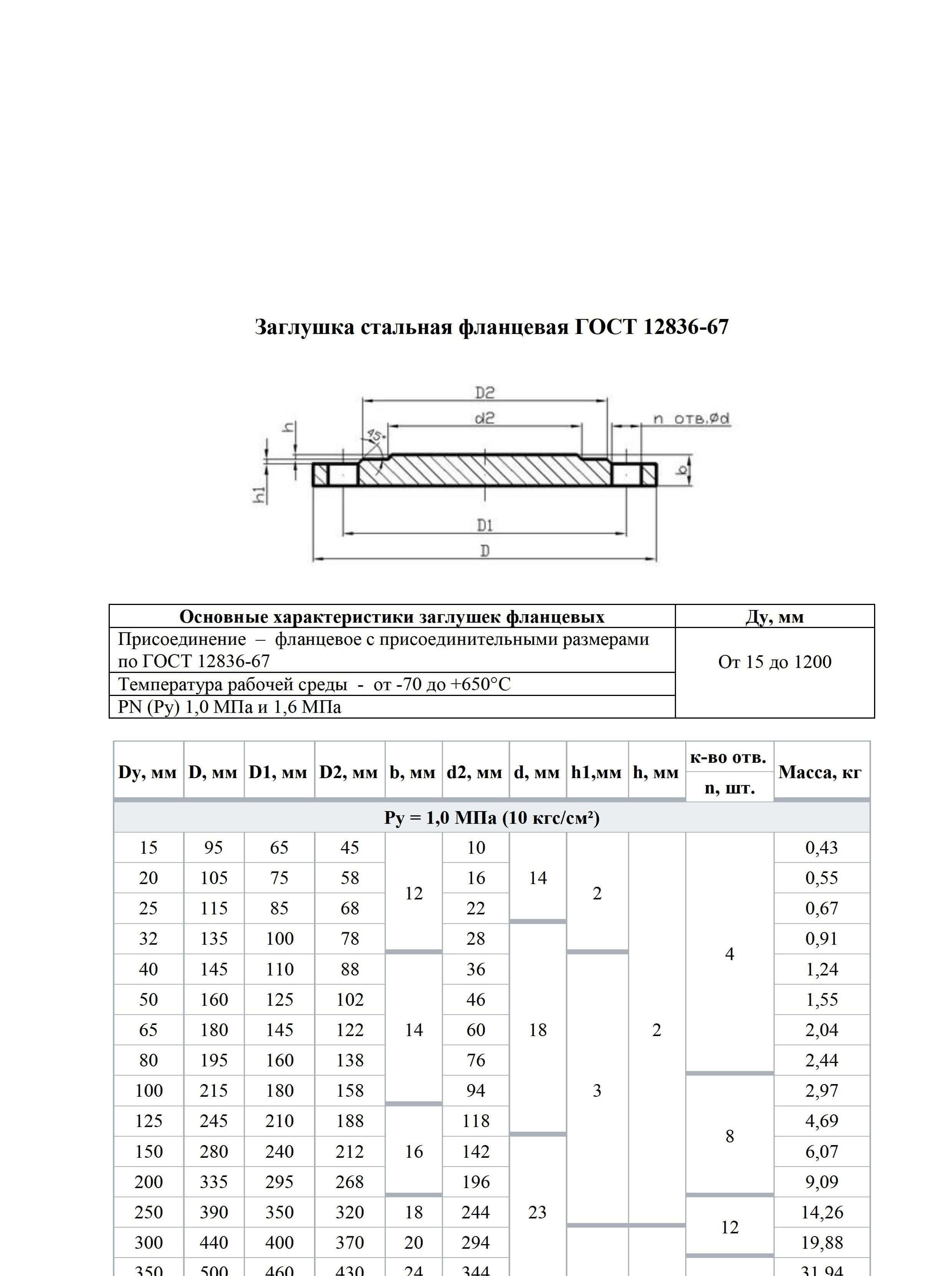заглушки стальные фланцевые ГОСТ 128-67