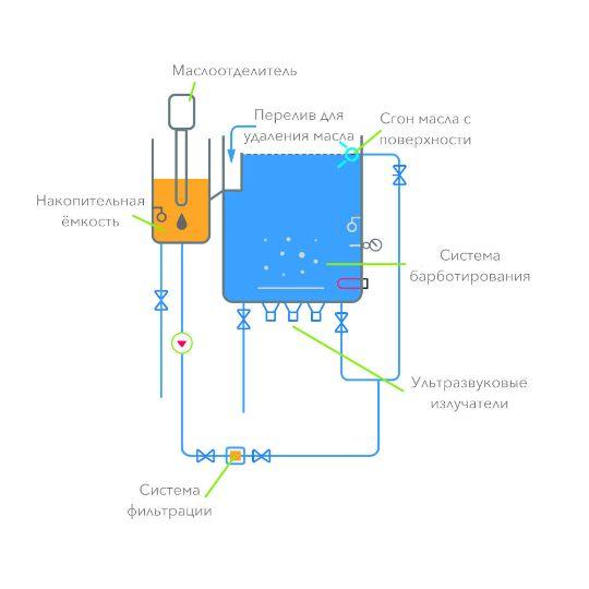 Схема опций ультразвуковых ванн FinnSonic