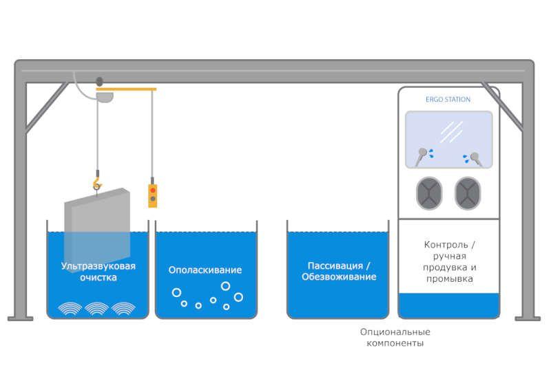 Комплекс для очистки пресс-форм FinnSonic Corus HD