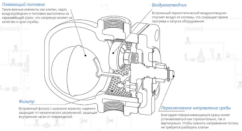 картинка Поплавковый конденсатоотводчик TSF-10 SP резьбовой от магазина SteamPark+