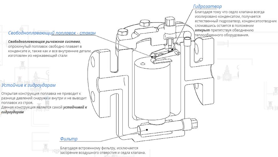 картинка Конденсатоотводчик с перевернутым стаканом TB-20F  от магазина SteamPark+