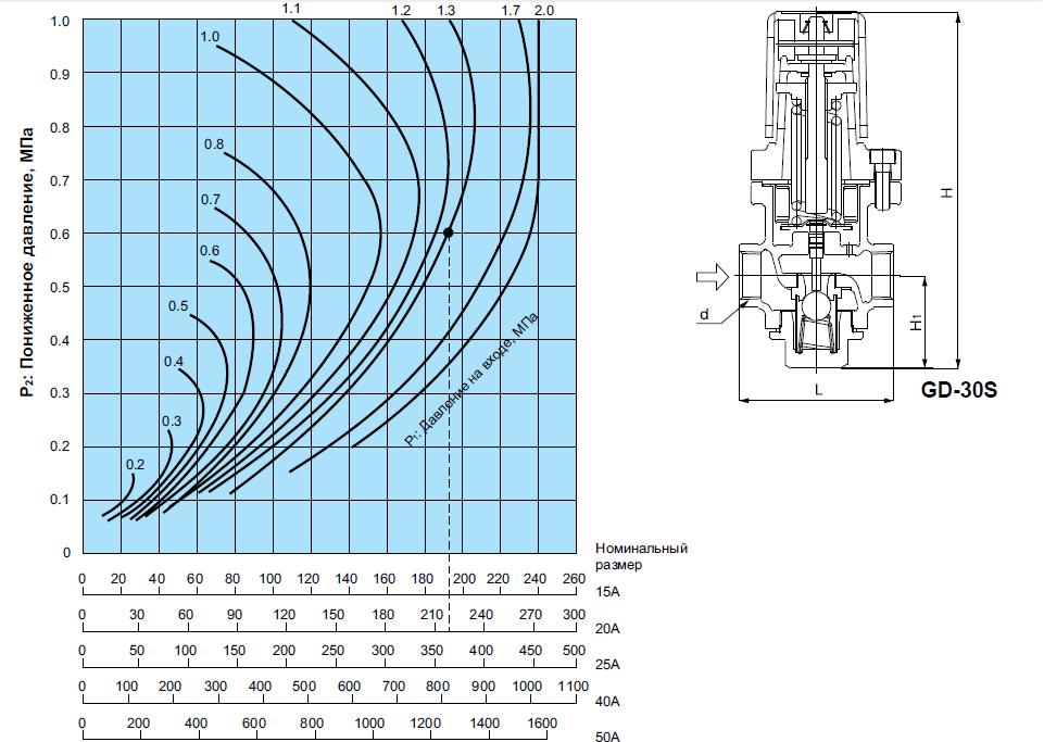 картинка Редукционный клапан SP GD-30 Dn15 от магазина SteamPark+