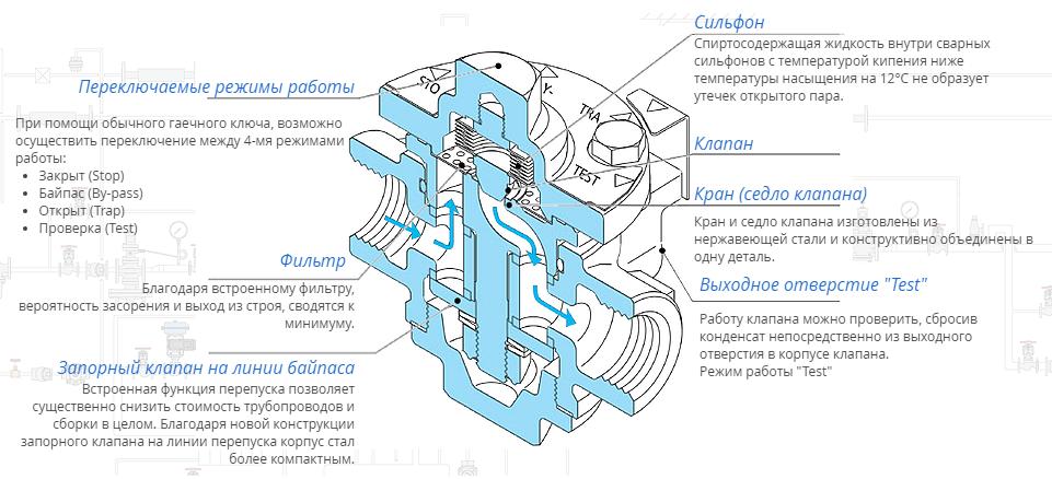 картинка Конденсатоотводчик термостатический Yoshitake TS-7 от магазина SteamPark+